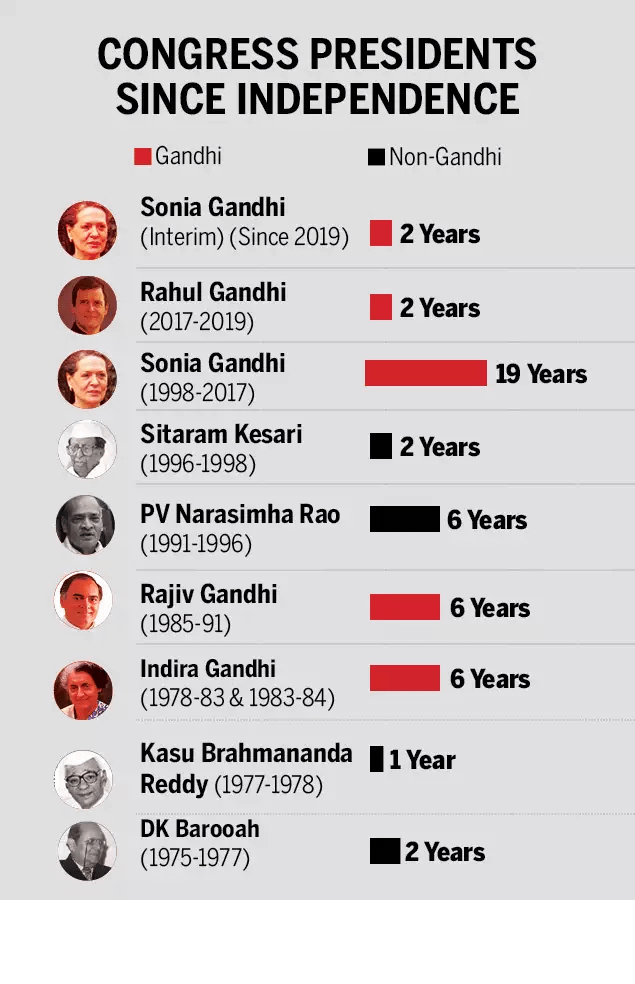 Congress Presidents Since Independence